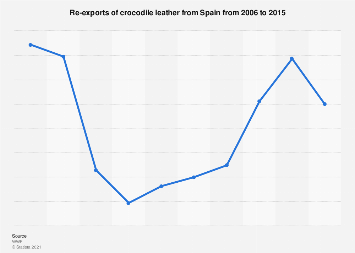Re-exports of crocodile leather from Spain 2006-2015