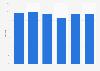 Equity ratio of Teollisuuden Voima Oy in Finland 2013-2018