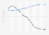 Bewertung Venezuelas nach dem Fragile States Index (FSI) bis 2019