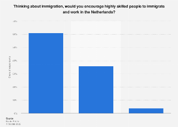 Opinions on highly skilled immigration in the Netherlands 2018