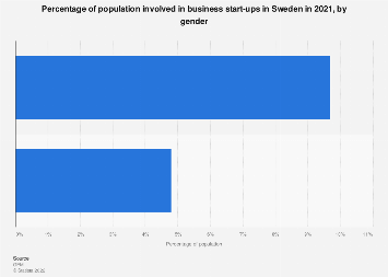 Percentage of population involved in business start-ups in Sweden 2018, by gender