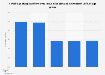 Percentage of population involved in business start-ups in Sweden 2018, by age group