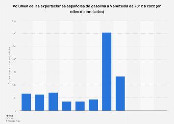 Volumen de gasolina exportada desde España a Venezuela 2008-2017