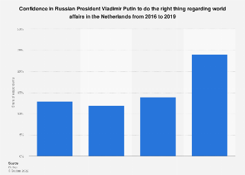 Confidence in Vladimir Putin in the Netherlands 2016-2018