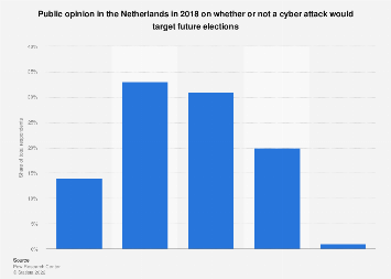 Public opinion on possibility of future cyber attack on elections in Netherlands 2018
