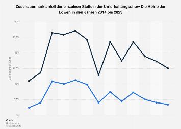 Zuschauermarktanteil der VOX-Sendung Die Höhle der Löwen bis 2018