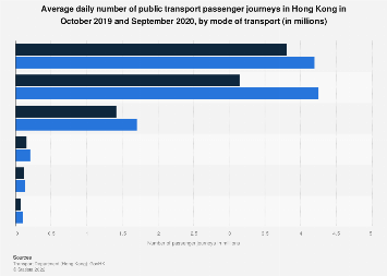 Average daily number of public transport passenger journeys Hong Kong 2018, by mode