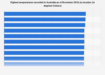 Hottest temperatures Australia 2018 by location
