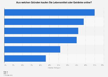 Umfrage zu Gründen für den Online-Kauf von Lebensmitteln und Getränken 2018