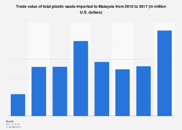 Trade value of total plastic waste imports Malaysia 2010-2017