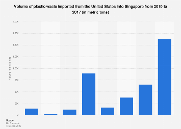 Volume of plastic waste imported from the U.S. into Singapore 2010-2017