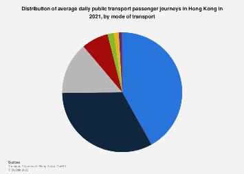 Distribution of public transport passenger journeys in Hong Kong 2018, by mode