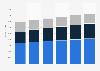 IT market revenue by segment in Norway 2016-2021