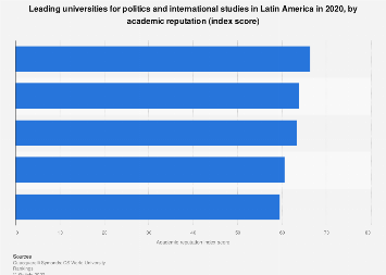 Latin America: leading universities for politics 2018, by academic reputation