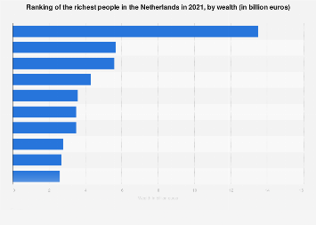 Richest people in the Netherlands 2018, by wealth