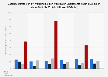 Gesamtvolumen von TV-Werbung bei den wichtigsten Sportevents in den USA bis 2018
