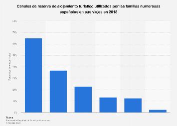 Familias numerosas españolas: canales de reserva de alojamiento en 2018
