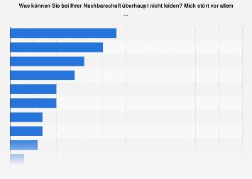 Umfrage zu Störfaktoren durch die Nachbarschaft in der Schweiz 2018