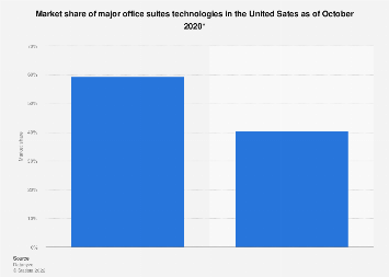 Office suites market share in U.S. 2019