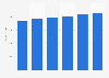 IT market revenue in Austria 2016-2021