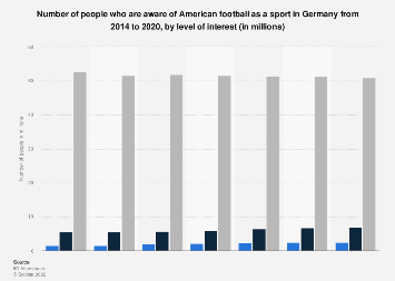 Germany: survey about interest in American football 2014-2019