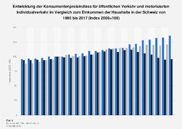 Konsumentenpreise für ÖV und MIV  im Vergleich zum Einkommen in der Schweiz bis 2017