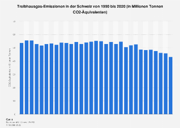 Treibhausgas-Emissionen in der Schweiz bis 2017