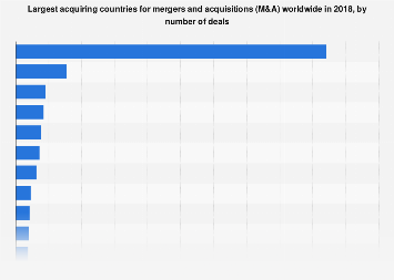 M&A: largest acquiring countries worldwide 2018, by number of deals