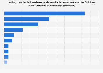 Wellness tourism market: Latin American countries by trips ...