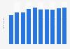 Computer market revenue worldwide* 2016-2021