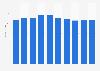 Computer market revenue in Finland 2016-2021