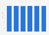 Computer market revenue in Lithuania 2016-2021