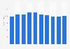 Computer market revenue in Italy 2016-2021