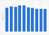 Computer market revenue in Germany 2016-2021