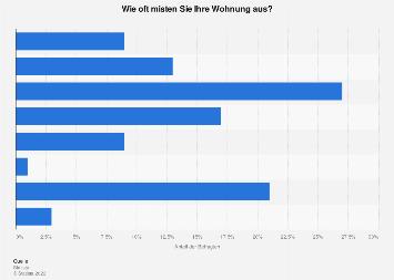 Umfrage in Deutschland zur Häufigkeit des Ausmistens der Wohnung 2019
