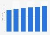 IT market revenue in Italy 2016-2021