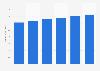 IT market revenue in Switzerland 2016-2021