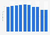 Sapporo Holdings' revenue FY 2009-2018