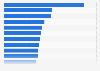 Ranking mundial de películas de Columbia Pictures más taquilleras de la historia
