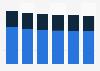 Computer market revenue by segment in Latvia 2016-2021