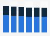 Computer market revenue by segment in Slovakia 2016-2021