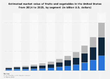 Size of the fruit and vegetable market by segment U S  2014