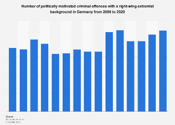 Right-wing extremist criminal offences in Germany 2006-2018