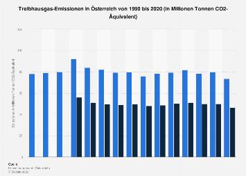 Treibhausgas-Emissionen in Österreich bis 2017