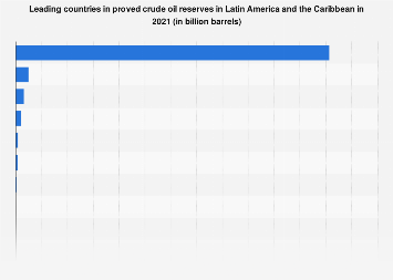 Latin America: proved crude oil reserves 2018, by country
