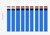 Anteile der Treibhausgase an den Treibhausgas-Gesamtemissionen in Österreich bis 2017