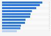 Ranking mundial de las películas de StudioCanal más taquilleras de la historia