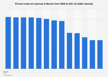 Mexico: proved crude oil reserves 2009-2018