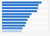 Ranking mundial de películas de Blumhouse más taquilleras de la historia