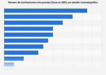 Estudios cinematográficos con más nominaciones a los premios Oscar 2019